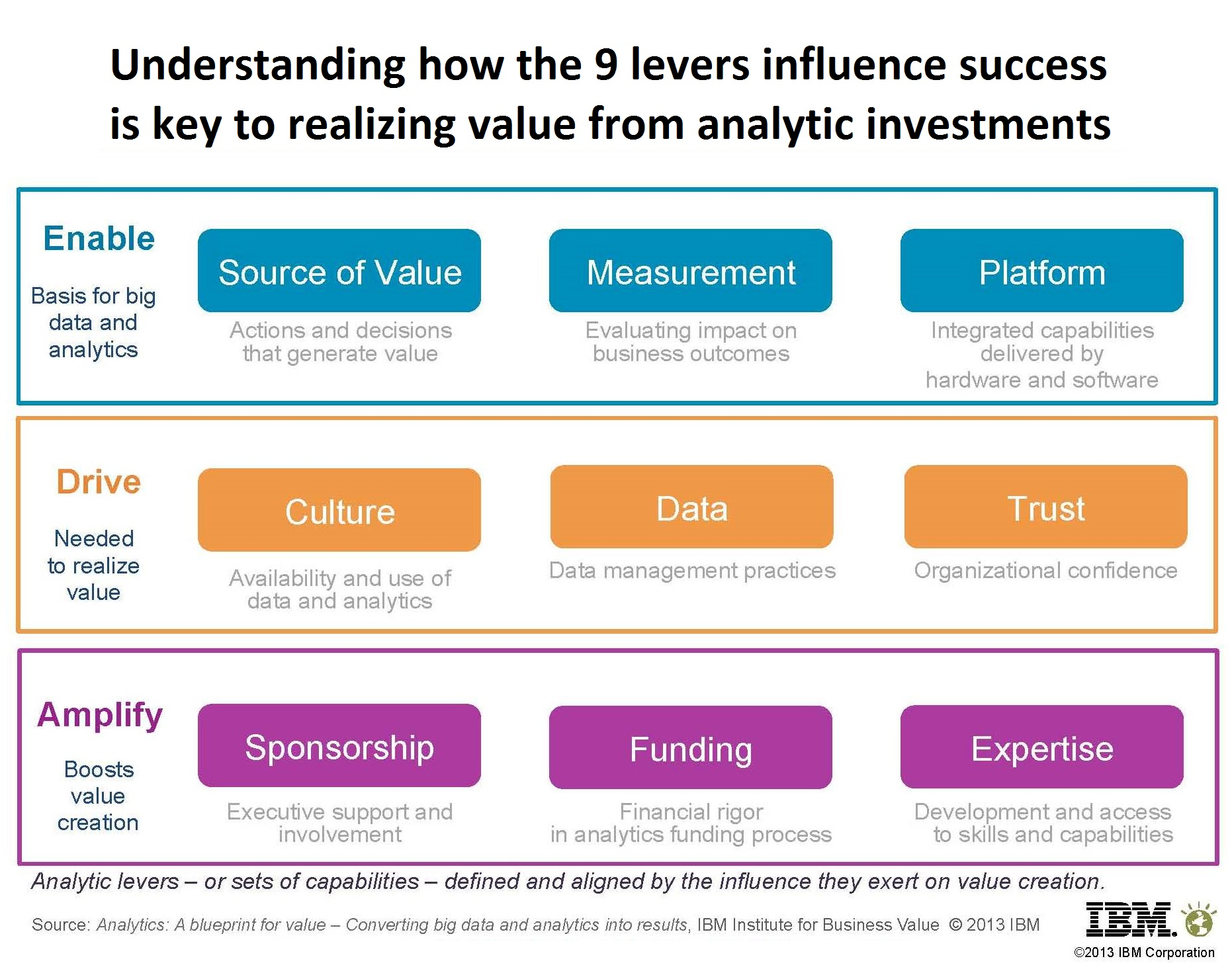 Creating Value From Analytics The Nine Levers Of Business
